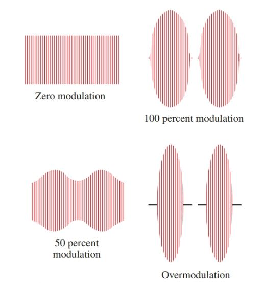 Patterns for 0, 100, and 50 percent of modulation and for over-modulation.