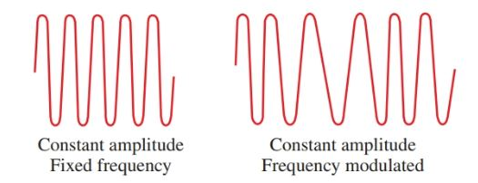 For FM, the frequency of the wave is varied at an audio rate.