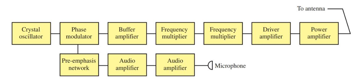 The block diagram of a simplified FM transmitter.