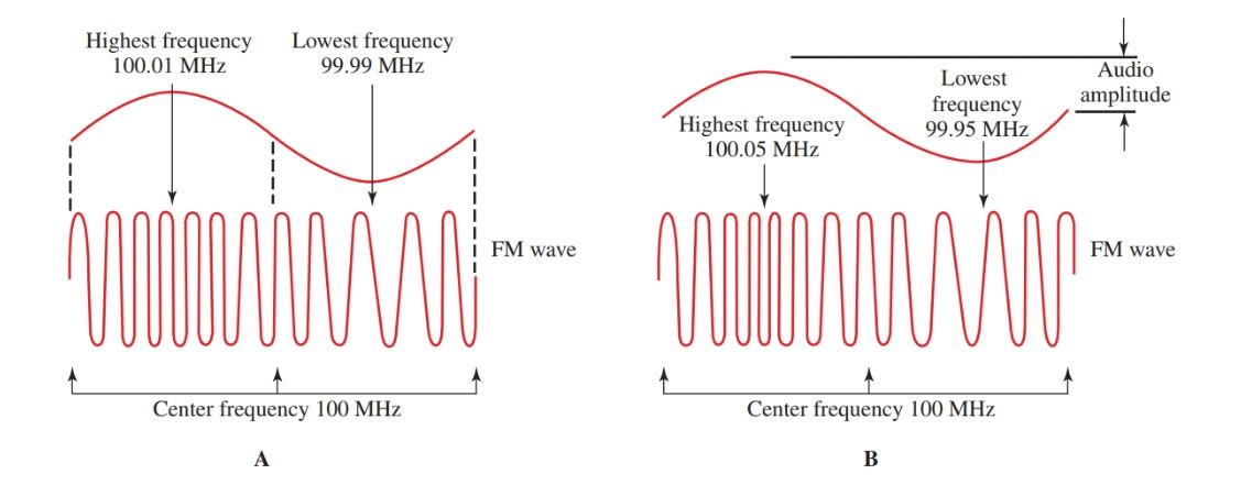 he amplitude of the modulating signal determines the frequency swing from the center frequency