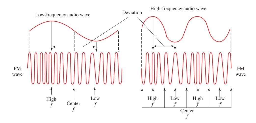 The rate of frequency variation depends on the frequency of the audio modulating signal.