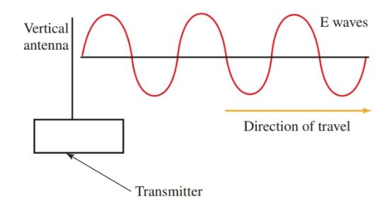 A vertical antenna radiates a vertically polarized wave.