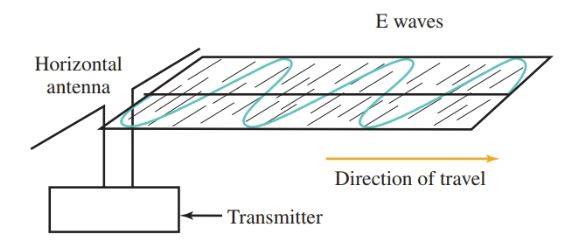A horizontal antenna radiates a horizontally polarized wave.