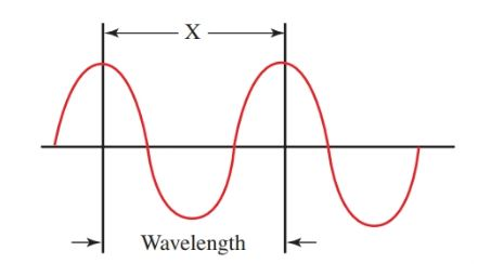 Radio waves are identified by their wavelength and their frequency