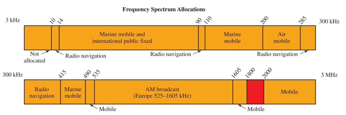 Frequency spectrum of radio waves