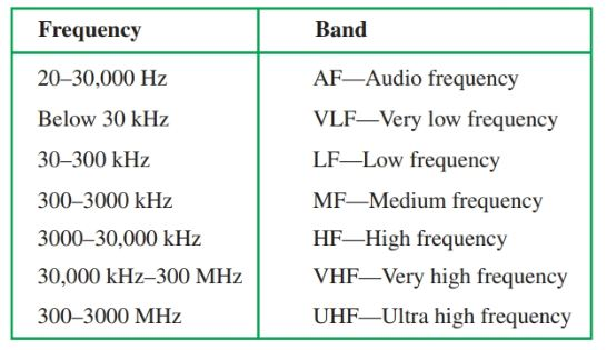 chart of frequency ranges