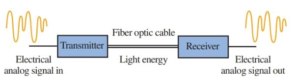 The fiber-optic system converts electrical signals to light signals and then back to electrical signals.