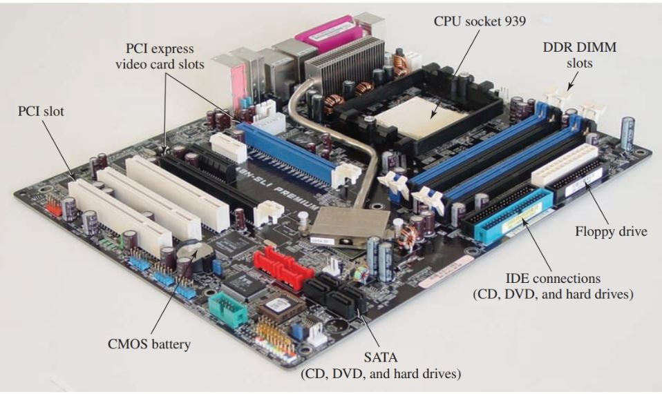 Major motherboard components.