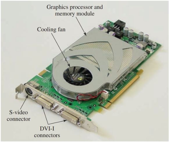 Video cards often contain their own BIOS, additional RAM, and a processing unit, such as an accelerator or a coprocessor