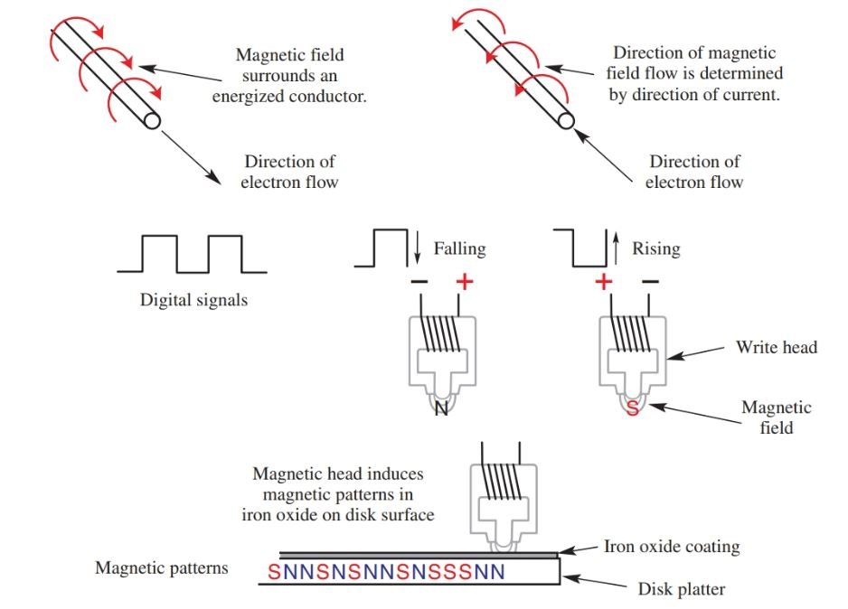 data storage based on magnetic principles