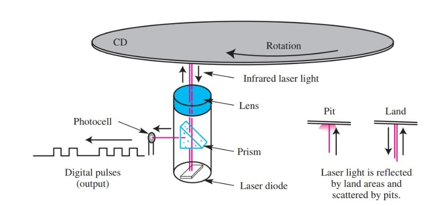 laser diodes to read the discs