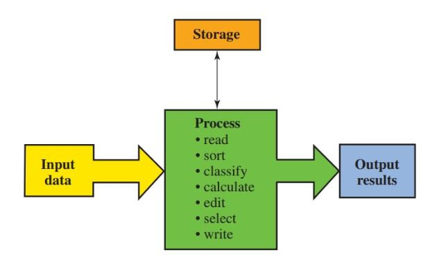 flow of information through a computer.