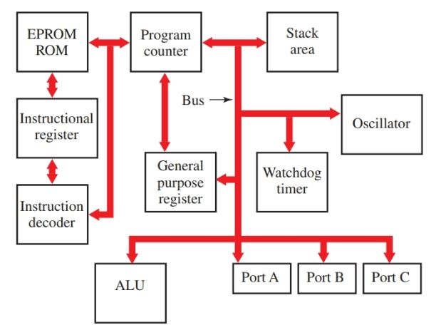 A simplified block diagram of a typical microcontroller