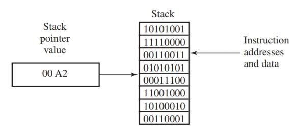 stack pointer
