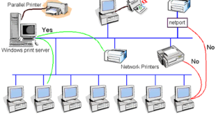 How to Network Printer Sharing