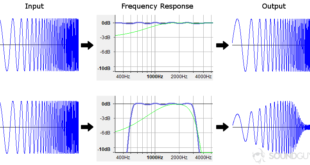 What is Frequency Response   Basics