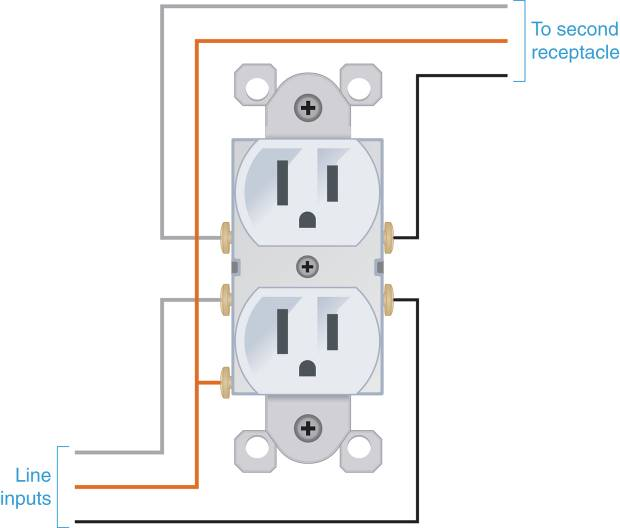 Receptacle Connections