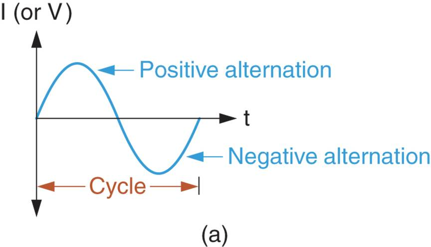 Sine Wave Alterations and Cycles 1