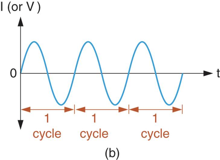 Sine Wave Alterations and Cycles 2