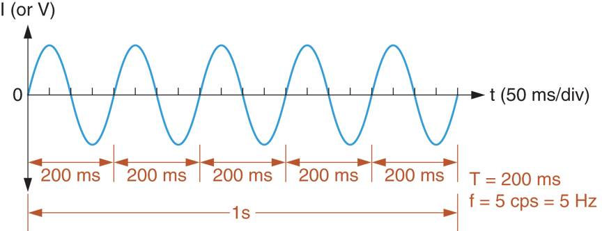 Frequency and Time Period Calculation of a Waveform