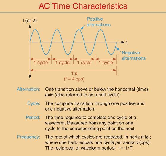 AC time-related characteristics.