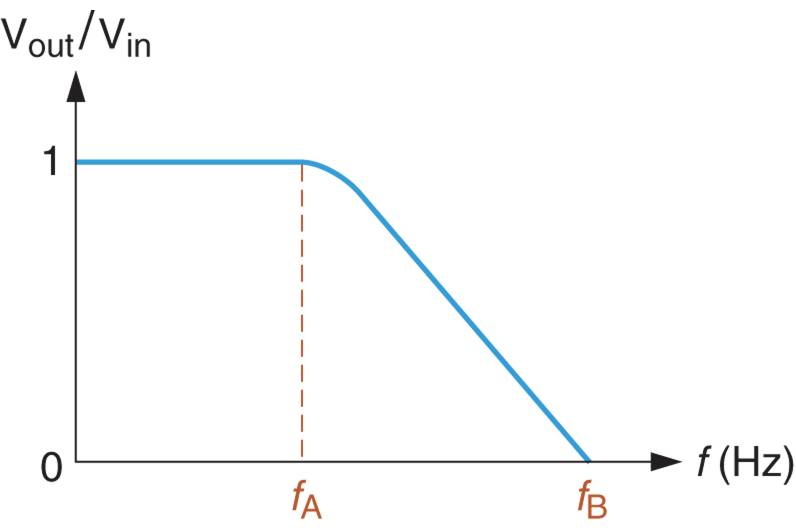 A Graph of Voltage Gain vs Frequency