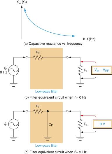 RC Low-pass Filter Operation