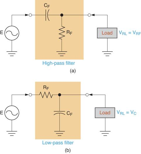 High-Pass vs Low-Pass Filters