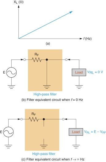 RL High-Pass Filter Operation
