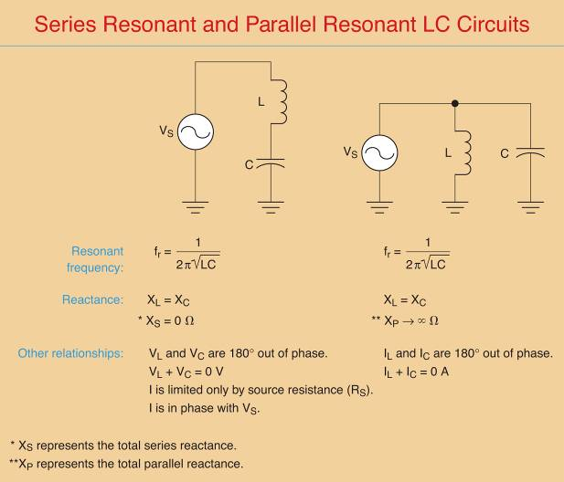 characteristics of series and parallel resonant circuits