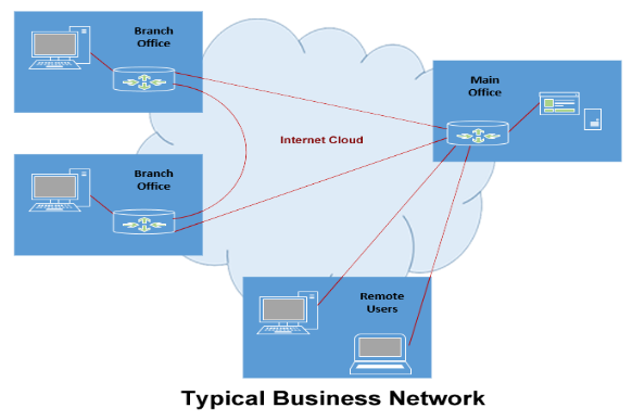 point-to-point and remote VPN Connections