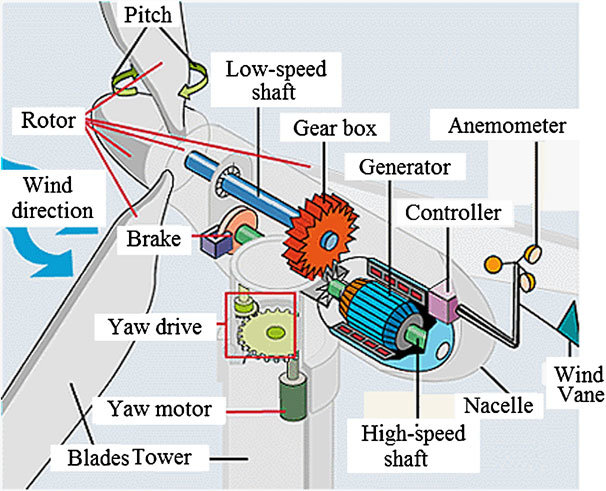 wind turbine parts and functions | electrical academia diagrams acsink turbine