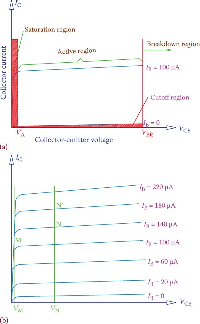 Collector current versus collector voltage characteristic curve of a transistor.