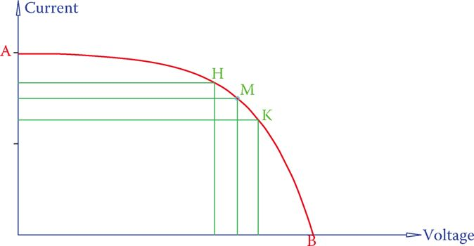 Typical I-V curve for the performance of a solar cell.