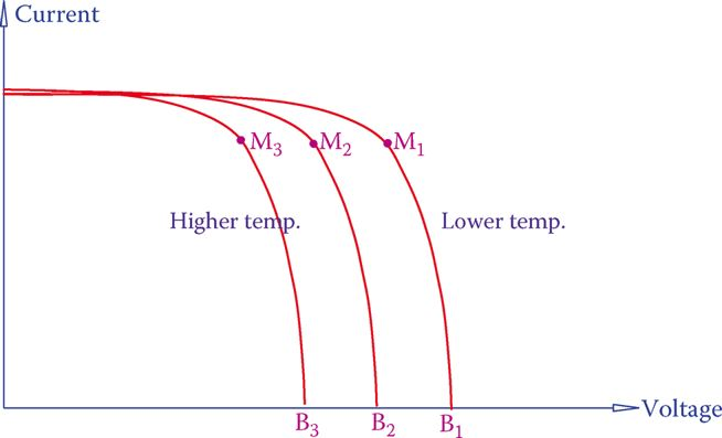 Effect of temperature on I-V characteristics of a solar cell.