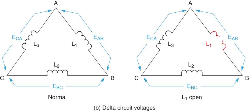 Delta ∆ circuit voltages.