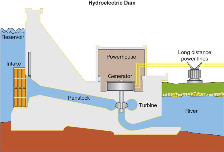 hydroelectric plant operation/working