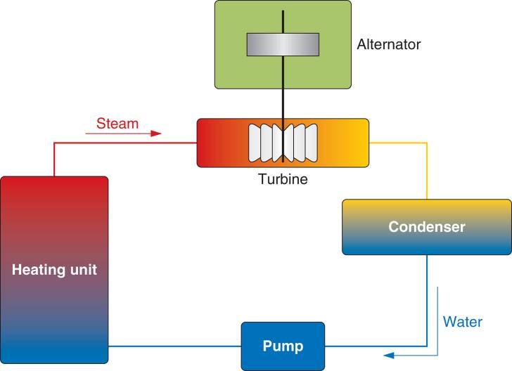 thermal power plant working/operation