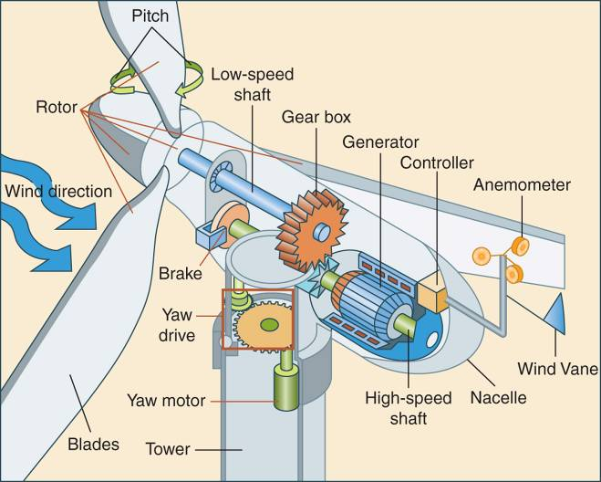 Horizontal-axis wind turbine (HAWT) construction.
