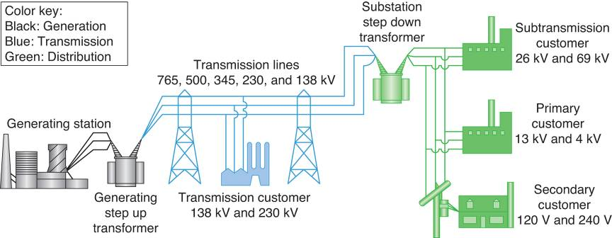An overhead transmission and distribution system.