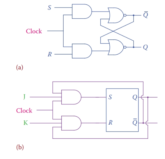 (a) Adding a clock input to a flip-flop and (b) structure of a J-K flip-flop.