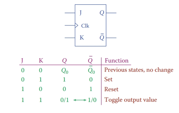 J-K flip-flop. circuit diagram and truth table