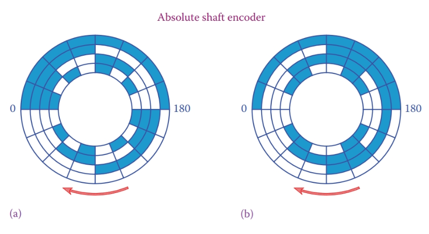 Tracks on a shaft encoder: (a) binary code and (b) gray code.