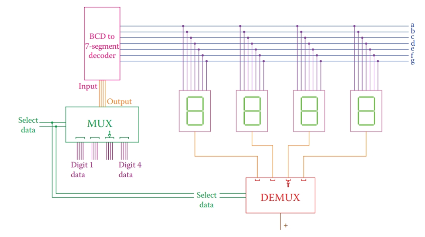 Simplified circuit showing multiplexer and demultiplexer for seven-segment display units sharing a driver.
