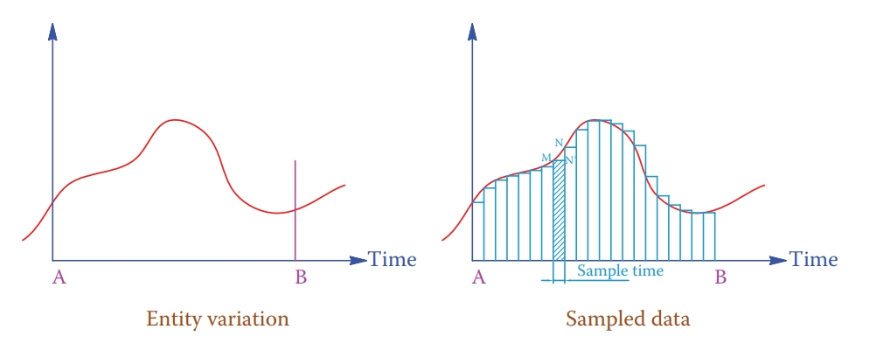 Sampling a variable parameter