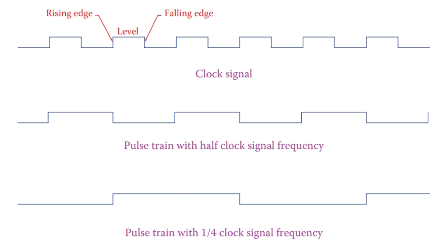 Representation of fixed frequency pulse signals.