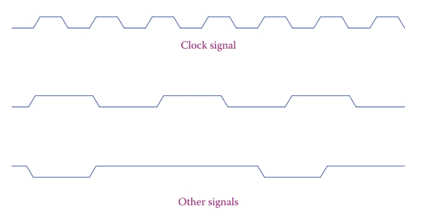 Representation of clock and other signals in a microprocessor.