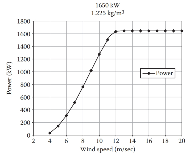 Typical power curve for a wind turbine.