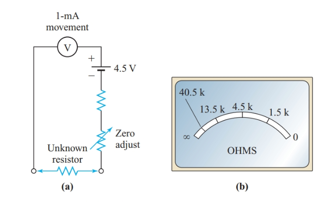 Simple ohmmeter and its nonlinear scale