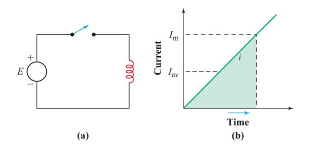 Determining the energy stored by an inductor